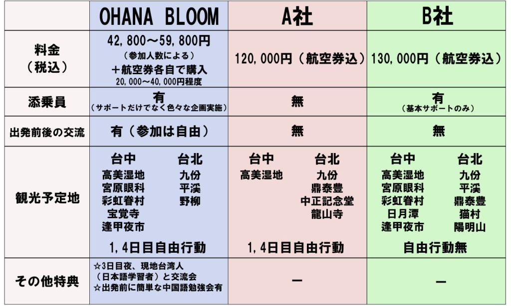 他社比較taiwan_160716
