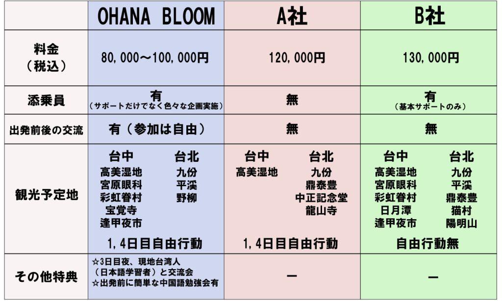 他社比較taiwan_161008のコピー