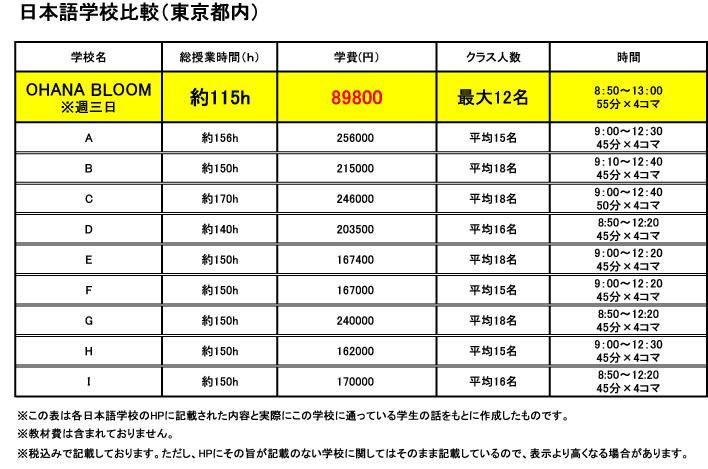 日本語学校比較_日本語